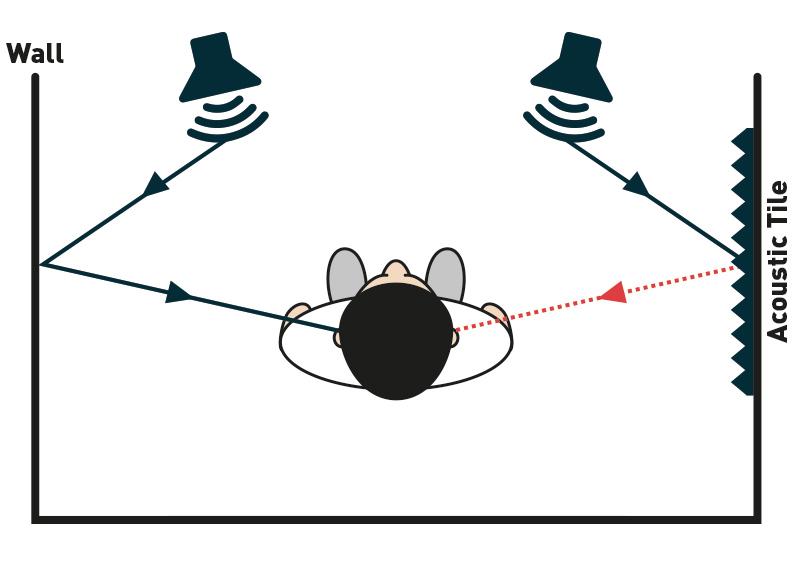 acoustic tile sound absorption diagram
