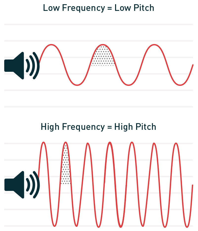 Low Frequencies Vs High Frequencies