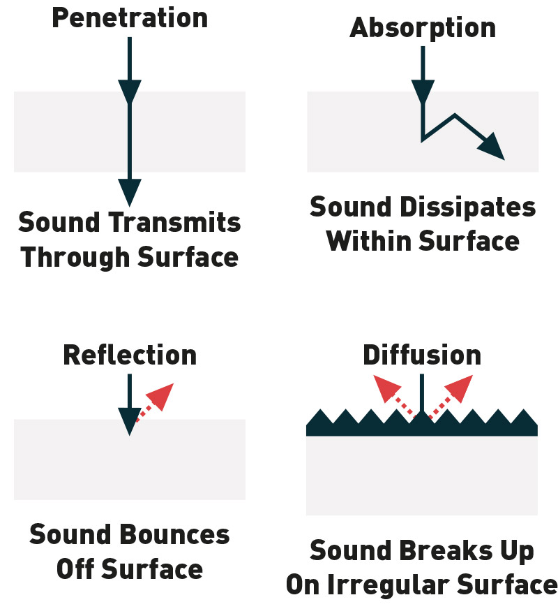 How Sound Waves Interact With Surfaces