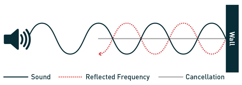 standing waves out of phase sound